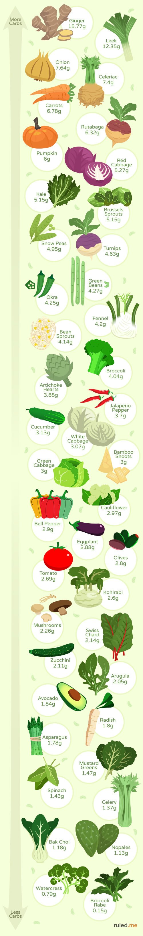 Want To Know The Best Vegetables For A Low Carb Or Ketogenic T Check