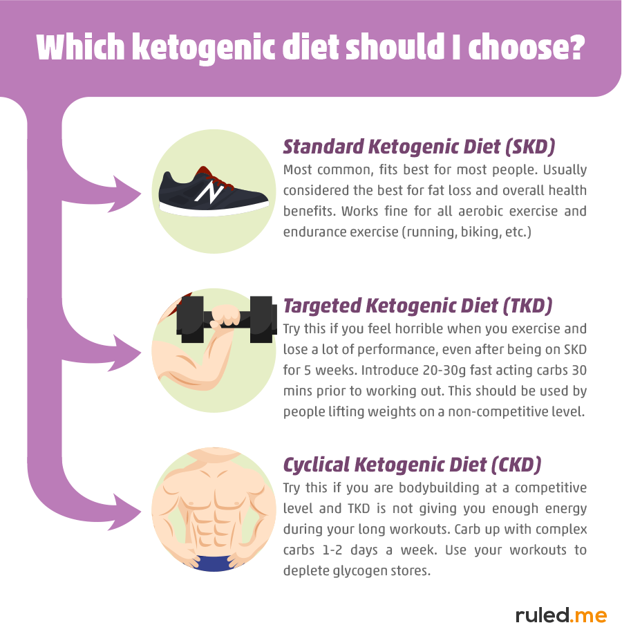 Which ketogenic diet is best for you?