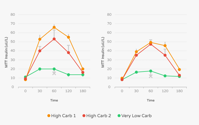 Effects of insulin in high carb vs low carb diets.