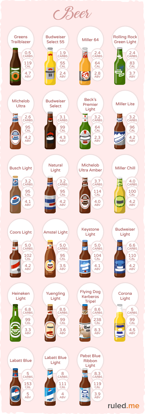 Examples Of Low Carb Beer That Can Fit Into A Ketogenic T