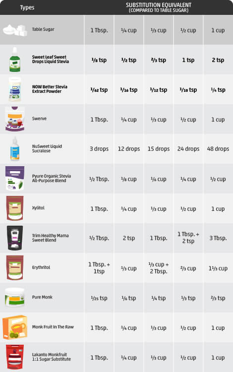 Low Carb Sweetener Conversion Chart